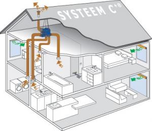 Systeem C+ - Natuurlijke vraaggestuurde ventilatie